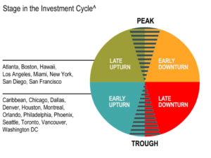 Americas Stage In The Investment Cycle