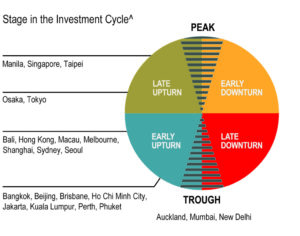 Asia Pac Stage In The Investment Cycle