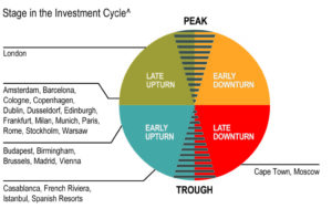 EMEA Stage In The Investment Cycle