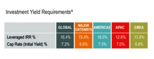 Global Investment Yield Requirements