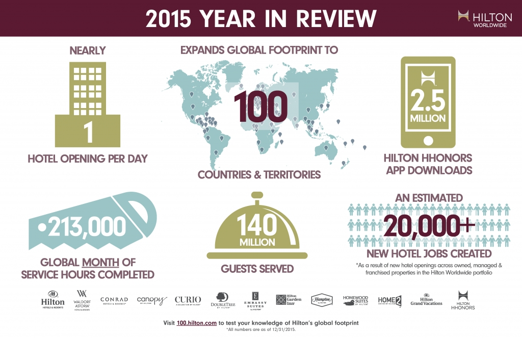 Hilton worldwide expands global footprint into 100 for Independent hotels near me