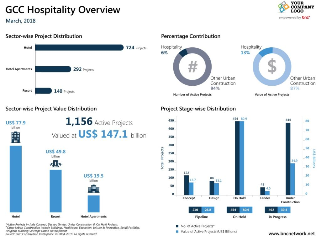 GCC Hospitality Overview - March 2018